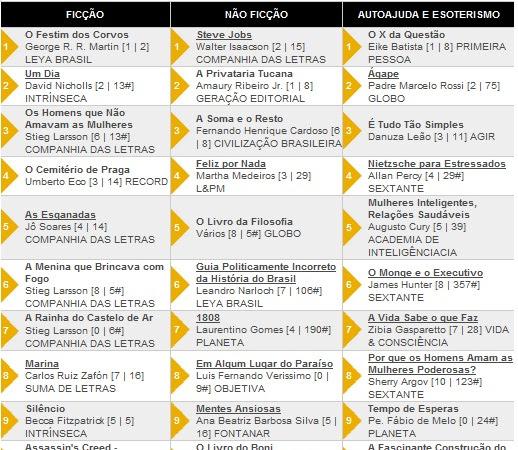 Os 10 livros + vendidos segundo a Revista Veja 22/02/2012