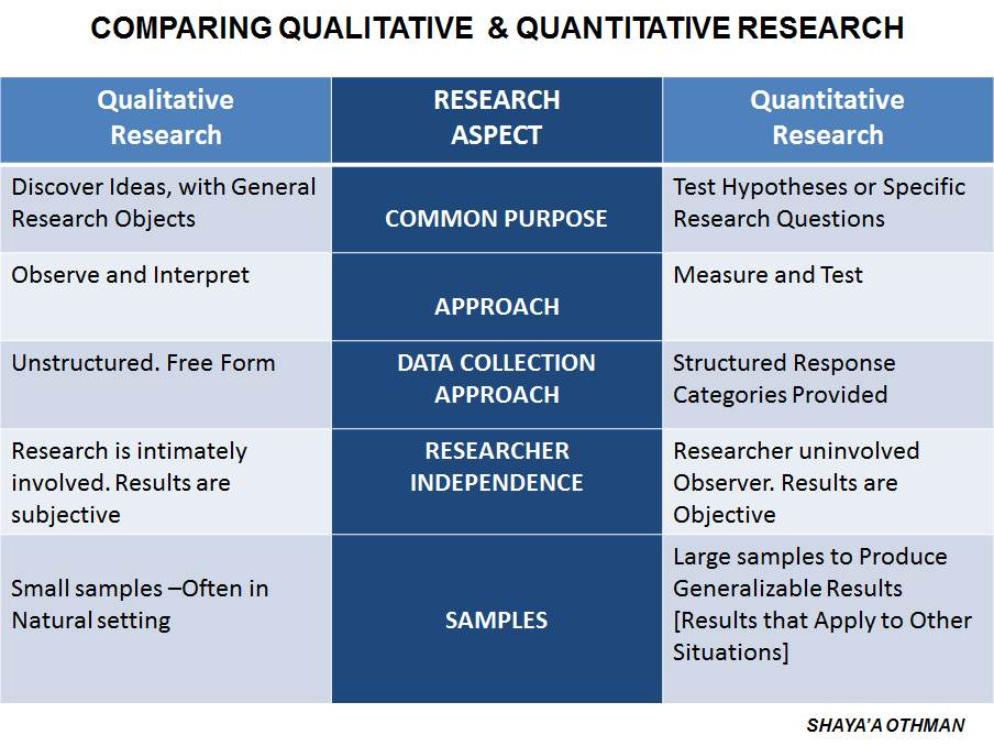 Quantitative, Qualitative, and Mixed Methods