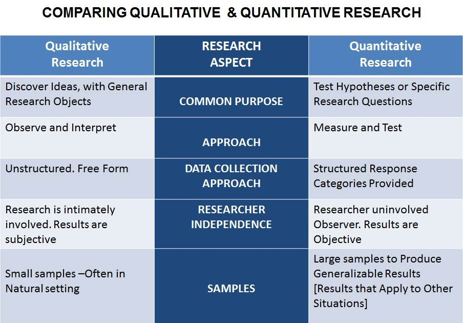 bias qualitative research Omission bias this research bias occurs when certain groups are omitted from the sample in qualitative research, the scope for bias is wider and much more subtle.