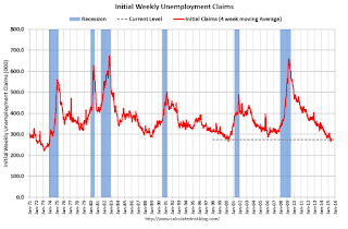 Earlier: Weekly Initial Unemployment Claims increased to 281,000