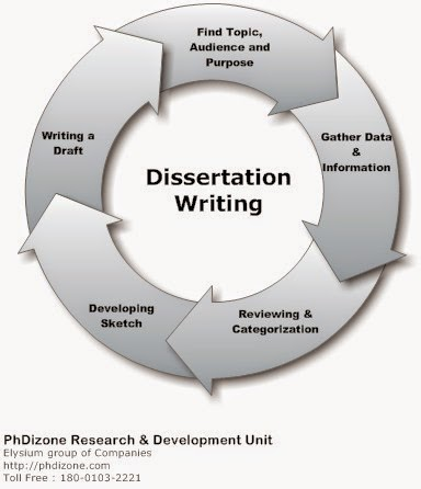 business research project dissertation