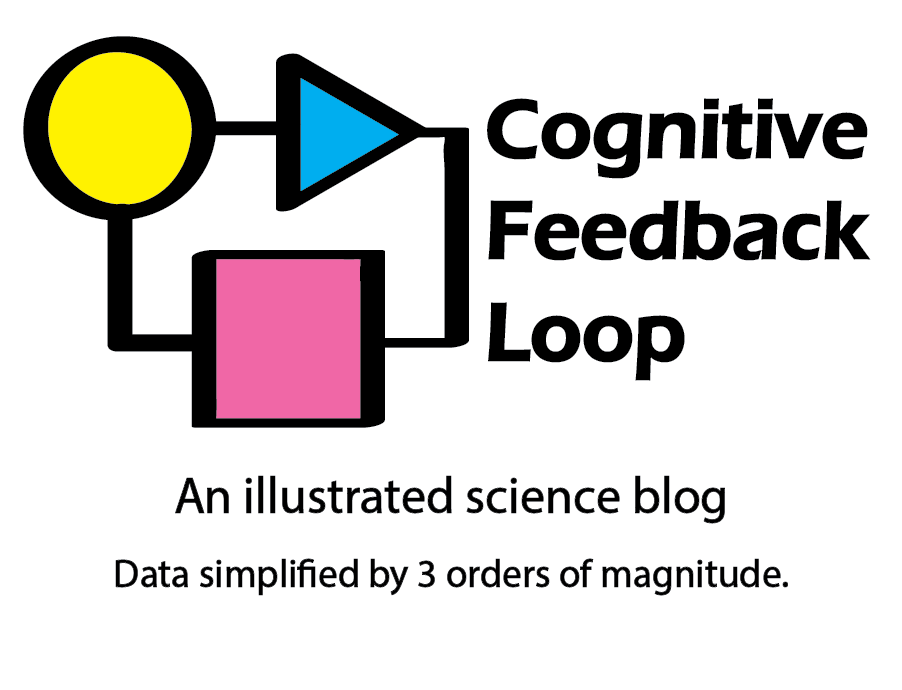 Cognitive Feedback Loop