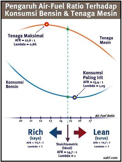 Reach unlimited dreams tugas termodinamika dasar 1 pada diagram diatas konsumsi bensin semakin kecil juga tenaga mesin juga kecil sehingga pembakaran internal mesin juga sedit yang membuat nilai afr ccuart Images