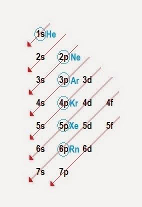 Resmenes de qumica 32 configuracin electrnica y diagrama de en este esquema vemos que despus del kernel kriptn kr sigue 5s 4d 5p etc urtaz Gallery