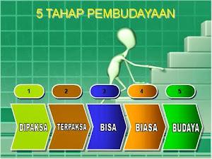 5 TAHAP PEMBUDAYAAN