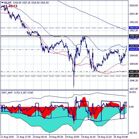 S&P 500 - восходящая коррекция в зону 1950.00.
