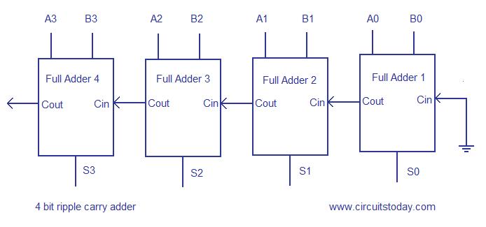 cafecodex: 4-bit Carry Ripple Adder Verilog code