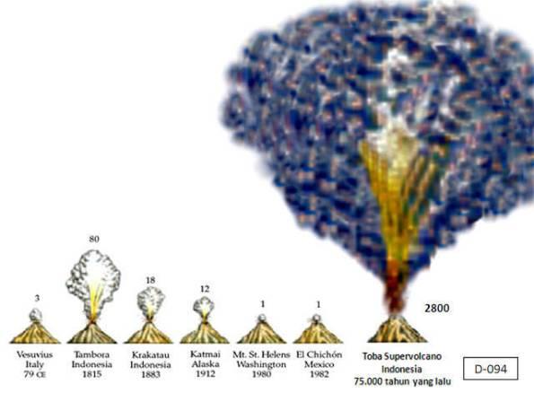 illustrasi Letusan dahsyat Gunung Toba - Toba Supervolcano