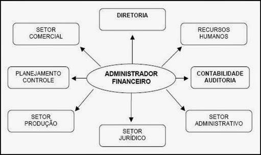 Responsabilidades do Administrador Financeiro