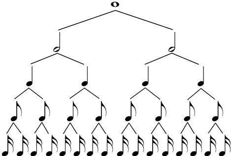 Nama dan nilai not balok sebaiknya cermati dahulu pohon not note tree