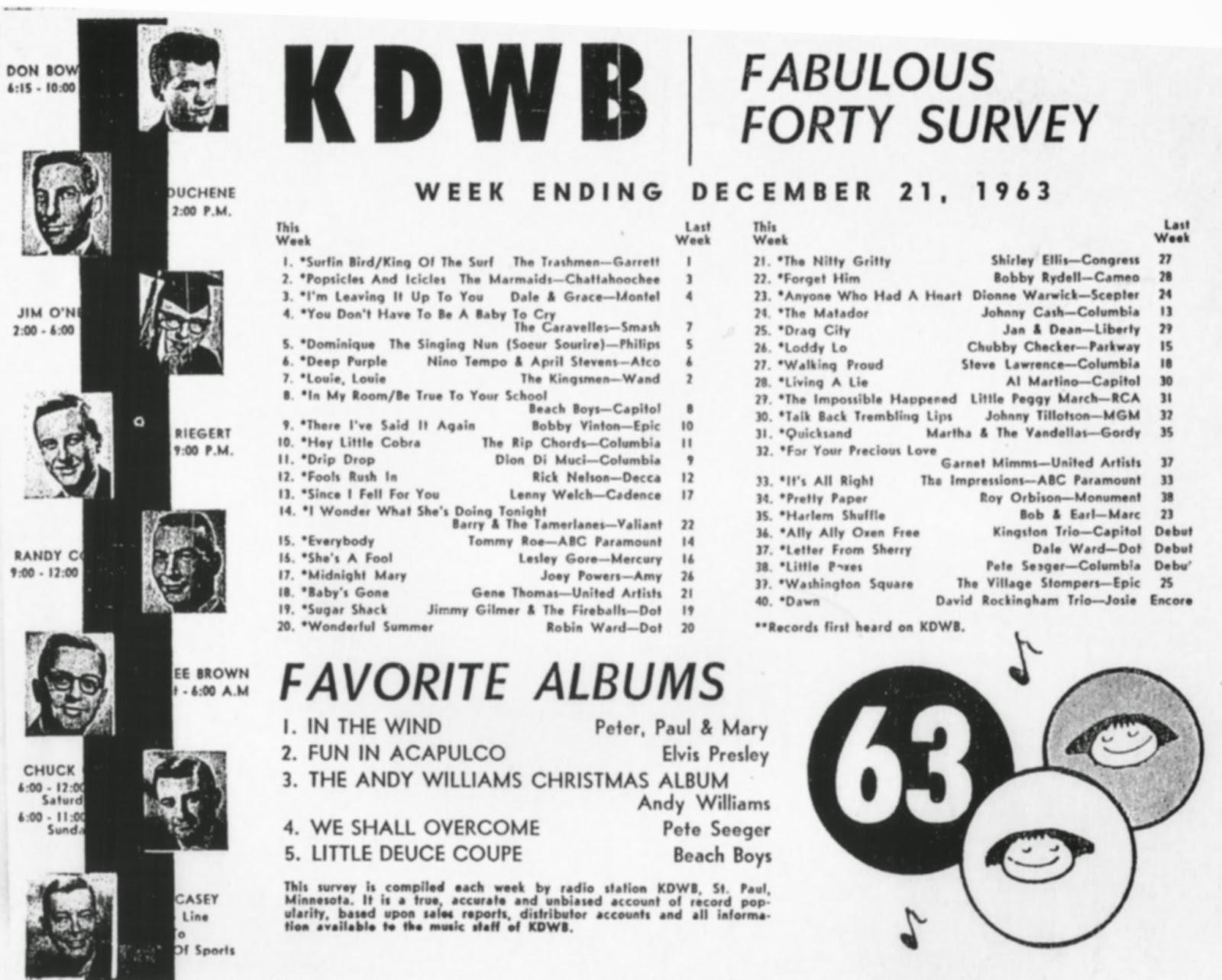 Forgotten Hits: 12/14/14 - 12/21/14