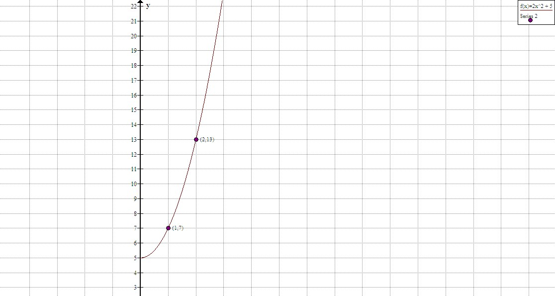 solved use the formula for instantaneous rate of change i