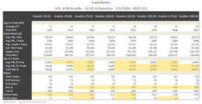 SPX Short Options Straddle Trade Metrics - 52 DTE - Risk:Reward 35% Exits
