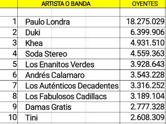 Las diez cuentas argentinas con mas oyentes mensuales en Spotify (20/01/19)