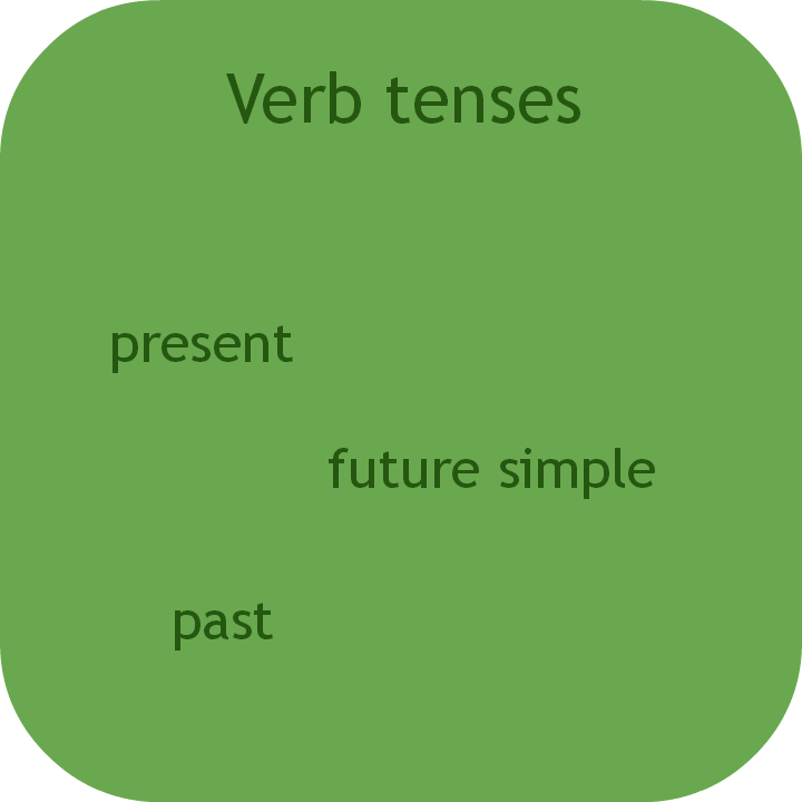 Spanish verb tenses. Visit www.soeasyspanish.com