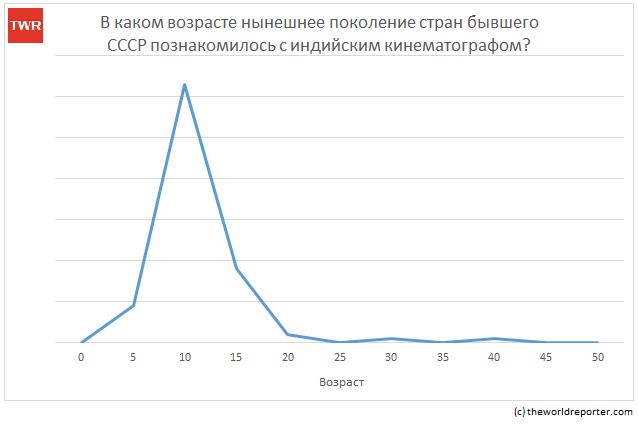 Болливуд России