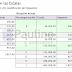 Régimen Simplificado - Monotributo: Aumento en las Escalas de cada Categoría - RG 3529 Septiembre 2013
