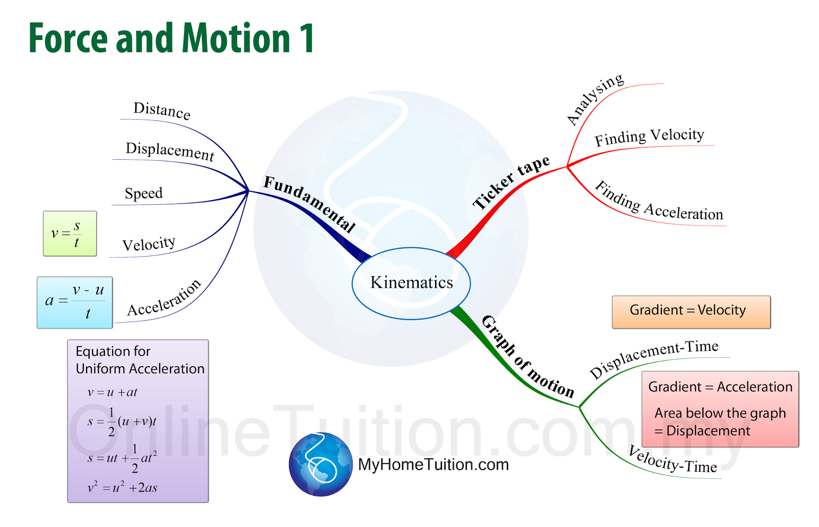 The 3 images above shows the formulae that students need to know in malaysia spm physics syllabus in mind map form you may click on the image to enlarge it