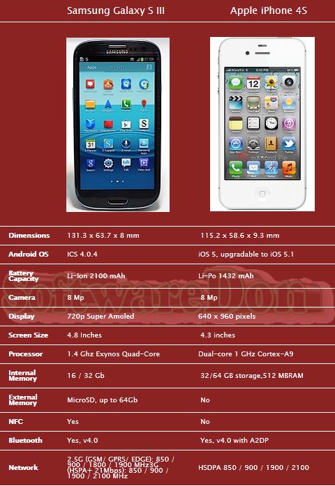 Samsung-Galaxy-S-III-Vs-Apple-iPhone-4S