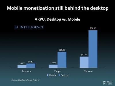 ARPU デスクトップPC スマホ 携帯 モバイル