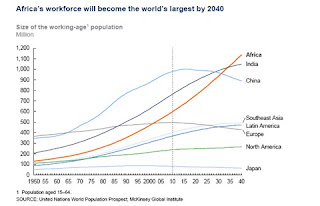 Africa's Workforce | Investing in Africa