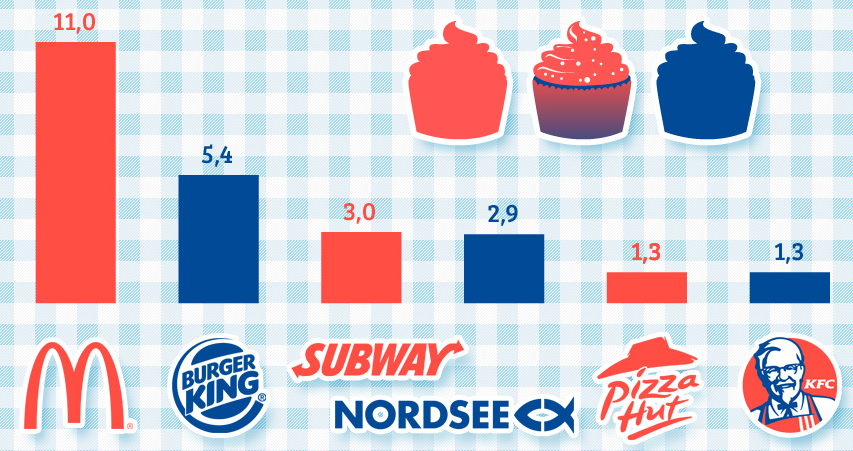 economies of scale on fast food restaurants With an increasing demand for healthier food, fast casual restaurants are also meeting customers' needs  economies of scale, but for restaurant with only one.