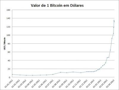 Evolução do valor das BitCoins, Evolution of the value of Bitcoins