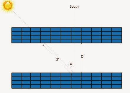 حساب المسافة بين صفوف الواح الطاقة الشمسية لتوليد الكهرباء