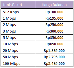 Paket Internet Speedy Multi Speed