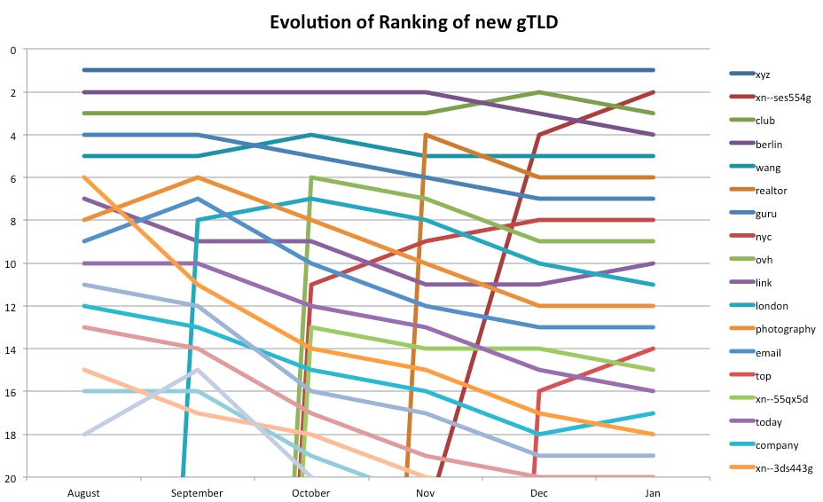 from August to January 2015, ranking of the top 20 new gTLD
