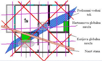 Patogene zone u stambenom objektu
