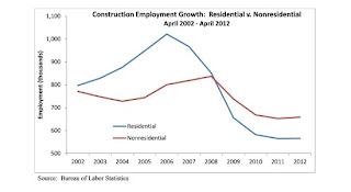 Construction Industry Unemployment Numbers April 2012