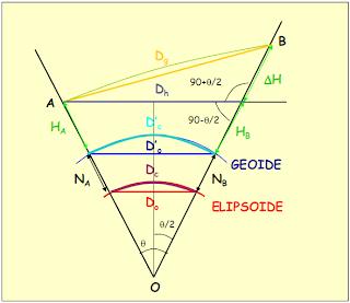 reducción distancia al arco del elipsoide
