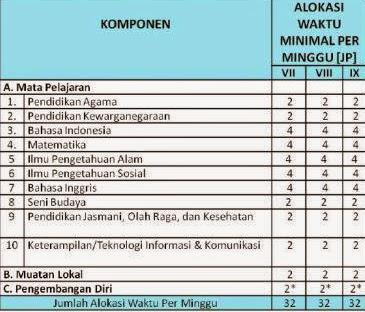PENGISIAN JJM KTSPSMP PADA DAPODIKDAS 2014 V.3.0.0