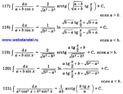 Таблица интегралов. Формулы интегрирования многочленов с синусом и косинусом. Математика для блондинок.