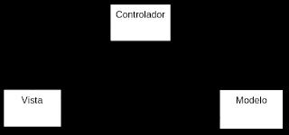 Patrón de diseño Modelo Vista Controlador (MVC)