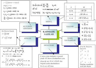 İzmir özel ders karmaşık sayılar kavram haritası