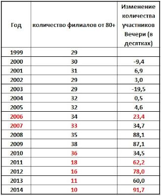 """Изменения в количестве филиалов Свидетелей Иеговы JW и """"помазанников"""" для графика"""