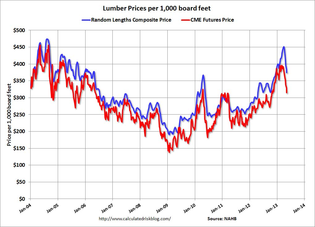 Cost U Less >> Calculated Risk: Lumber Prices decline Sharply over last month