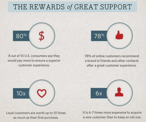 Rewards of good customer care