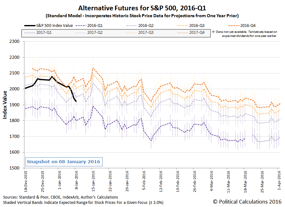 Alternative Futures - S&P 500 - 2016Q1 - Standard Model - Snapshot on 8 January 2016