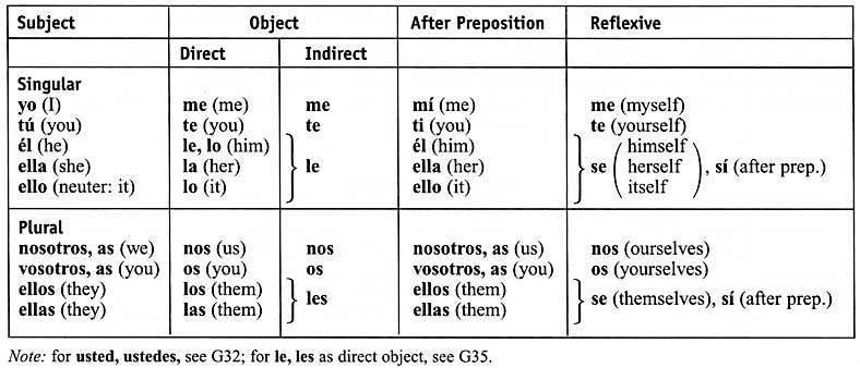 let 39 s speak spanish object pronouns. Black Bedroom Furniture Sets. Home Design Ideas