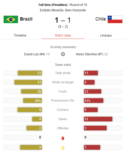 Hasil Pertandingan Brazil vs Chile Tadi Malam - 16 Besar Piala Dunia
