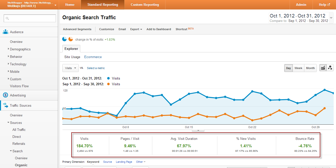 9to5Blogger Traffic from Search Engines