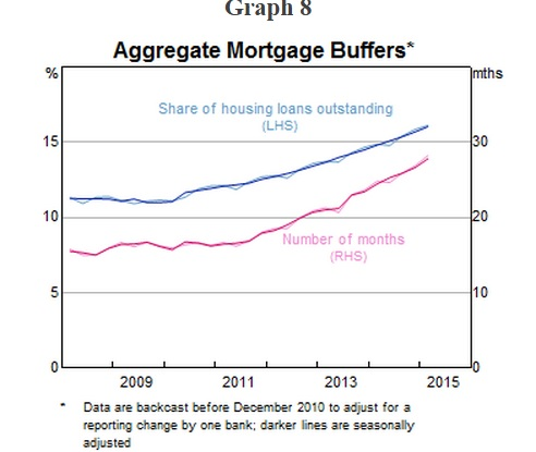 Aggregate mortgage buffers