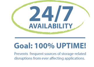 Achieve high availability by investing on technology