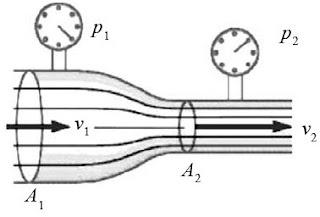 Kecepatan aliran fluida di pipa berpenampang besar (v1) lebih kecil daripada kecepatan aliran fluida di pipa berpenampang kecil (v2).Adapun, tekanan di pipa berpenampang besar (p1) lebih besar daripada tekanan di pipa berpenampang kecil (p2).