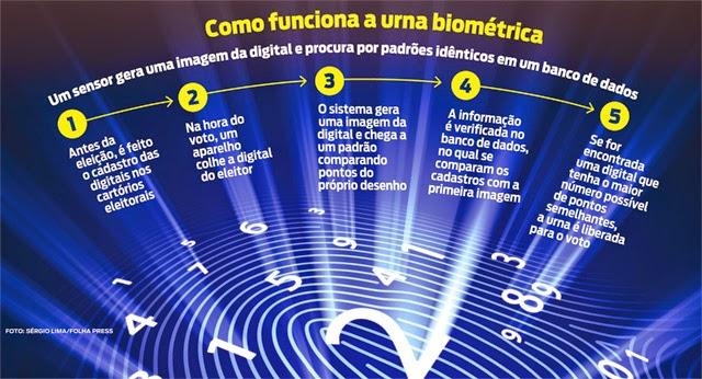 Como funciona a urna biométrica