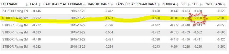 billån handelsbanken ränta
