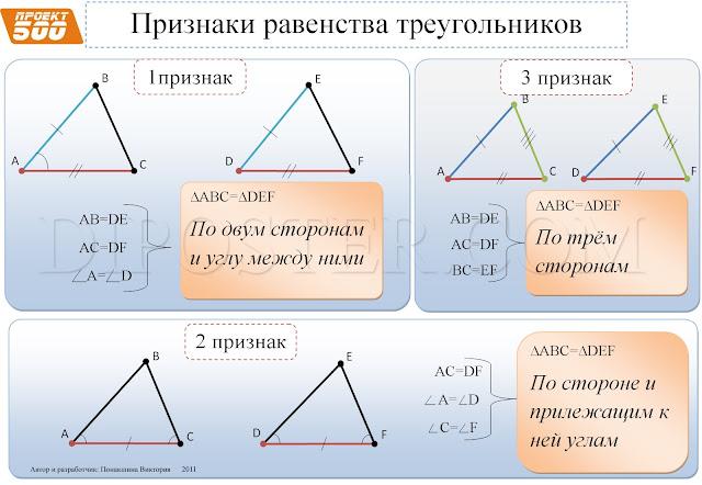 Признаки равенства треугольников - наглядное пособие по геометрии